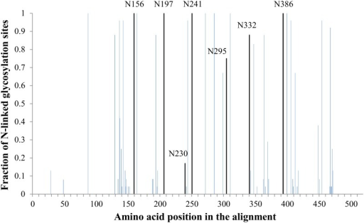 HIV-1 gp120 amino acid alignment with indication of N-glycosylation sites that were mutated in this study.An alignment of consensus sequences (2004) of the amino acid sequence of gp120 was obtained through the HIV sequence database [11] and was analyzed with the N-glycosite software [11] to locate N-glycosylation sites. For our analysis, we did not include the consensus of consensus sequences nor the ancestral sequences, but focused on the consensus sequences for HIV-1 subtypes A1, A2, B, C, D, F1, F2, G, H, CRF01-AE, CRF02-AG, CRF03-AB, CRF04-cpx, CRF06-cpx, CRF08-BC, CRF10-CD, CRF11-cpx, CRF12-BF, and CRF14-BG. The height of the bars indicates the level of conservation among these HIV-1 subtypes. The 7 black bars represent N-glycosylation sites that were found in HIV-1NL4.3 gp120 to be located near a disulphide bridge (directly neighbouring one of the disulphide cysteines or separated by only one amino acid) and were mutated by site-directed mutagenesis.