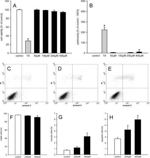 Geraniol action on viability of eEND2 cells.A, B: Cell viability (% of control) (A) and cytotoxicity (% of control– 100%) (B) of eEND2 cells, which were exposed for 24h to different doses (50–400μM; n = 4) of geraniol, Triton X-100 as cytotoxic control (TX) or vehicle (control; n = 4), as assessed by WST-1 assay (A) and LDH release assay (B). Means ± SEM. *P<0.05 vs. control. C-E: Representative graphs from flow cytometry analyses of PI- and annexin V-stained eEND2 cells, which were exposed for 24h to 200μM (D; n = 4) and 400μM (E; n = 4) geraniol or vehicle (control; C; n = 4). F-H: Viable cells (= PI-negative/annexin V-negative; %) (F), necrotic cells (= PI-positive/annexin V-negative; %) and apoptotic cells (PI-negative/annexin V-positive and PI-positive/annexin V-positive; %), as assessed by flow cytometry. Means ± SEM. *P<0.05 vs. control.