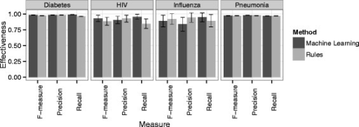 Classification performance results for diseases of interest: Influenza, Diabetes, Pneumonia and HIV. Error bars show 0.95 confidence intervals