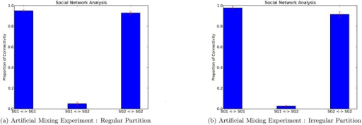Results of the artificial mixing experiment.The plot shows the proportion of connections within the two sub-flocks, SG1 ↔ SG1 and SG2 ↔ SG2, and between the two sub-flocks SG1 ↔ SG2. The plots show the results of the significance test using a regular partition (a) and an irregular partition (b).