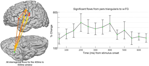 Frontal-ventral temporal interactions are evaluated using grouped icEEG collected during a word-completion task. Connectivity is evaluated using the Short-time direct Directed Transfer Function (SdDTF). Post-stimulus interregional flows were determined across post-stimulus windows (100 ms long, 50 ms shift) for high-frequency broadband gamma activity (60–120 Hz) and were compared to pre-stimulus flows computed over one pre-stimulus, baseline window (−700 ms to −200 ms). After normalizing across all patients, all post-stimulus interregional flows were tested for significance (FDR-corrected with a significance level of p = 0.05). Shown at right is the time course of percent change of flows (±1 standard error of the mean) from pars triangularis to word-preferential areas in fusiform gyrus (w-FG) that achieved significance. Electrodes for each region (colored spheres) have been identified using SB-MEMA (not shown). The cortical model to the left (lateral view at top, ventral view at bottom; left hemisphere) provides a snapshot of significant flows for the cortical reading network at 400 ms after stimulus onset (w-FG is shown in green and pars triangularis is shown in red). The ability to study long-distance cortical network interactions at millisecond resolution is a unique advantage of grouped icEEG, and enables the critical evaluation of hypotheses regarding functional network dynamics.