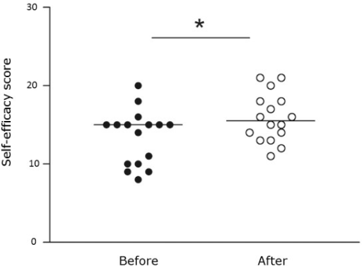 Self-efficacy score before and after simulator training. *p <0.05.