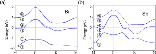 Calculated band structures.Band structure of (a) Bi single layer and (b) Sb single layer under the electric field 0.5 V/Å along the perpendicular direction to the layer. Bands 3 and 4 show the largest splitting and the others show small splitting.