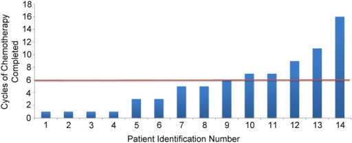 Number of cycles of chemotherapy completed by each subject.The patients' are numbered and ordered based on the number of received cycles of chemotherapy. Patients were separated by a red line to distinguish chemotherapy responders and non-responders. Responders remained free of disease progression for at least 6 cycles (n = 6); and non-responders remained free of disease progression less than 6 cycles (n = 8). Each cycle was 28 days long.