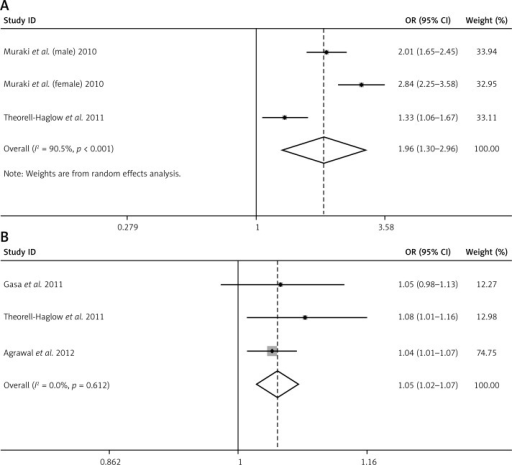 A – Forest plot summarizing the association between ODI and MS in the 3 included studies under the random effects meta-analysis. B – Forest plot summarizing the association between CT90 and MS in the 3 included studies under the fixed effects meta-analysis