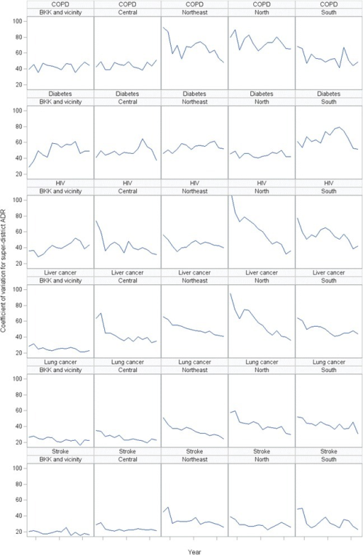 Trend in super-district coefficient of variation of cause-specific mortality rates, six selected conditions, by region, 2001-2014