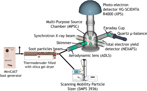 Schematic view of the experimental setup used in our synchrotron radiation-based XPS and NEXAFS experiment of non-supported soot particles at the PLEIADES beamline.