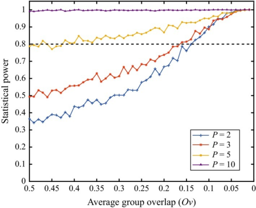 Power of the DISPROF test versus the proportion of group overlap: Statistical power of DISPROF versus Ov for all P tested under Sim 2. Each line plot represents the 50 power values for S = 1,000 datasets at each Ov level for a given P. The horizontal dashed line at power = 0.8 is the lower limit of acceptable power values