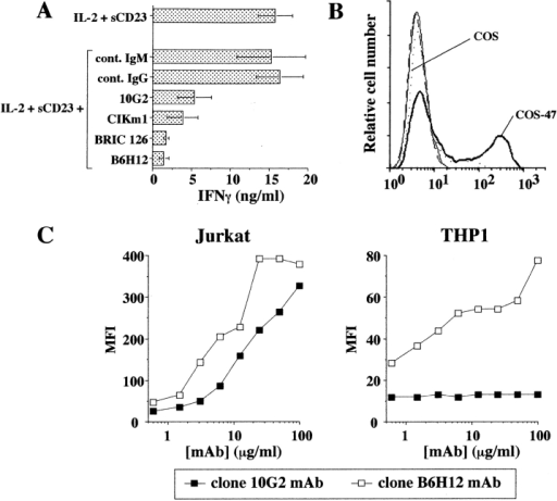 Clone 10G2 neutralizes sCD23 biological activities and  recognizes CD47 Ag. (A) Inhibition of sCD23 costimulation of  IFN-γ production in T cell/monocyte cocultures by anti-CD47  mAbs (clones 10G2, B6H12, C1Km1, and BRIC126). Mean ±  SD for 10G2 P < 0.03 (ten experiments) and for other mAbs P <  0.001 (five independent experiments). (B) 10G2 mAb staining of  untransfected (COS, dotted line) or CD47-transfected COS cell  line (COS-47, bold line). Control mAb staining of both cell lines:  (COS, thin line; COS-47, dashed line). (C) Fluorescence staining  of Jurkat T cell line (left) and THP-1 monocyte cell line (right)  by increasing concentrations of anti-CD47 mAbs (clones 10G2  and B6H12). One representative experiment out of three.