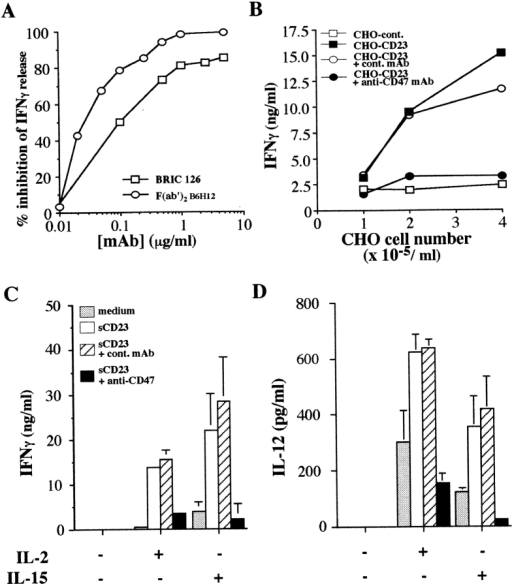 Anti-CD47 mAb inhibits CD23 costimulation of IFN-γ  production. (A) Dose-dependent inhibition of IFN-γ production  in IL-2 plus sCD23 stimulated coculture system by mAb clone  BRIC126 and F(ab′)2 fragments of mAb clone B6H12. One representative experiment out of two. (B) Anti-CD47 mAb (clone  B6H12) inhibition of IFN-γ secretion by T cells cocultured with  autologous monocytes and increasing numbers of untransfected  or CD23-transfected CHO cells. Similar data were obtained using clone 10G2 in three independent experiments. (C and D)  Anti-CD47 mAbs (clone B6H12) mediated inhibition of IFN-γ  and IL-12 secretion in cocultures of IL-2– or IL-15–stimulated T  cells and autologous monocytes in the absence or presence of  sCD23. Mean ± SD of six experiments. Anti-CD47 mAb inhibition in IL-2– or IL-15–stimulated cocultures, for IFN-γ production P < 0.001, and P < 0.01 for IL-12 secretion.