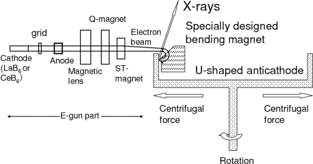 Design of the new X-ray generator, in which the direction of the electron beam used to irradiate the target is the same direction as the centrifugal force.