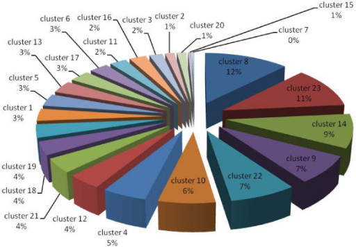 Pie charts representing percentage of each protein cluster classified by the expression pattern of all significant differentially expressed proteins in the thylakoid membrane fraction (clusters 4, 11, 12, 16, 19 and 20 are resistance proteins, clusters 1, 10 and 17 are adaptation proteins, clusters 2, 6, 8, 9, 13, 14, 18, 21, 22 and 23 are sustained proteins, and clusters 3, 5, 7 and 15 are undetermined protein trends).