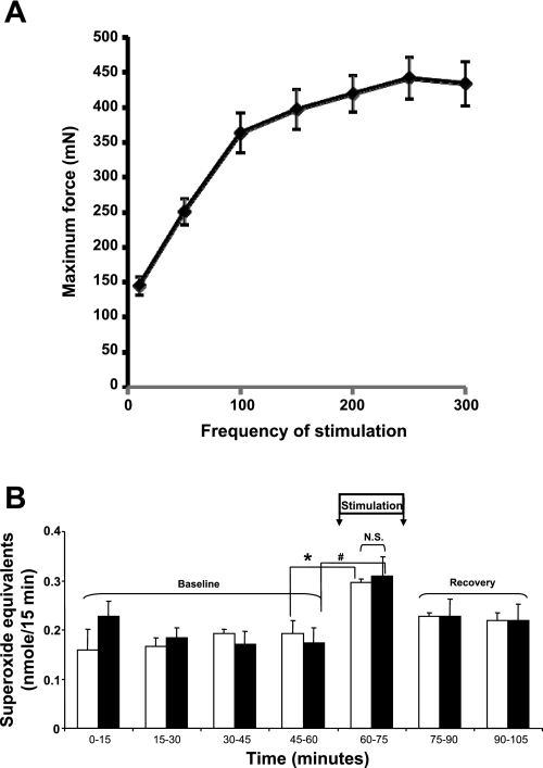 a forcefrequency relationship for mouse extensor digi