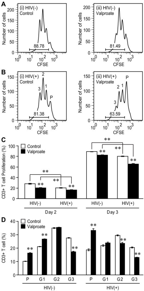 In vitro effects of Valproate on T cell proliferation and viral replication at day 3 post-infection. (A) and (B) FACS analysis of cultured CD3+ T cells following mock (HIV (-)) and HIV (HIV(+)) infection in the (i) absence or (ii) presence of valproate treatment (75 μg/ml) showing reduced proliferation in valproate-treated cultures at day 3 post-infection. In the absence of valproate, most T cells divided one to three times while in the presence of valproate, the majority of T cells remained in a parent generation (P). (C) Exposure to valproate also reduced T cell proliferation with and without HIV infection at day 3 post-infection. (D) Exposure to valproate skewed the proliferation pattern of uninfected (HIV(-)) and HIV-infected (HIV(+)) PBLs. There were more parent generation (P) and less generation 3 (G3) lymphocytes in valproate-treated groups. Data represent mean ± SEM. (Tukey-Kramer post hoc test, **p < 0.01)