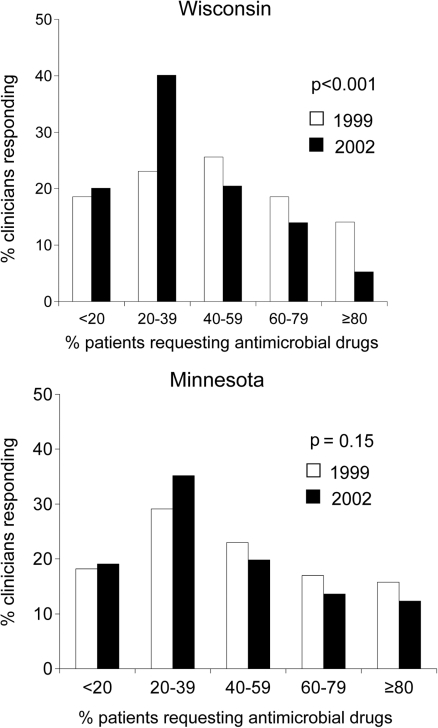 Proportion of clinicians reporting various estimates of the percentage of their adult patients who requested an antimicrobial agent for cough, cold, or flulike symptoms in 1999 and 2002.
