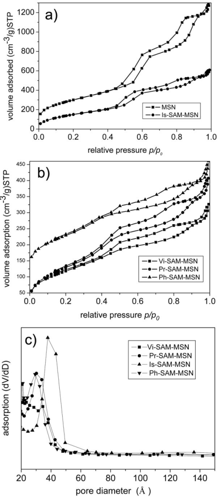Nitrogen sorption isotherm (a and b) and BJH pore size distribution of different SAM-MSNs.
