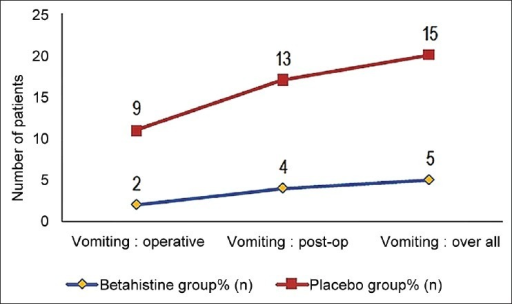 Comparative incidences of vomiting. Higher incidences were noted in the placebo group