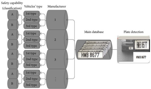 Vehicle classification identification after plate recognition.