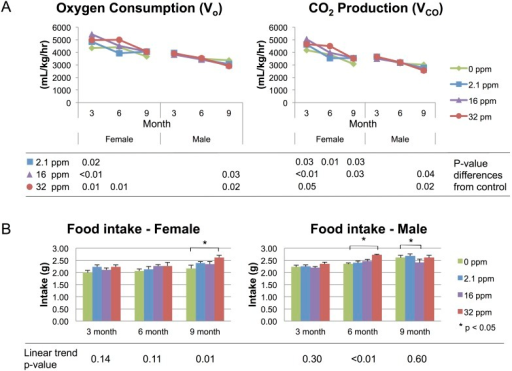 Energy Expenditure and Food Intake.Energy expenditure (mL/kg/hr) measured over a 72-hr period by indirect calorimetry. (A) Oxygen consumption and carbon dioxide (CO2) production decline with age, across both sexes and all exposure groups. P-values represent differences from control. (B) Food intake across the life-course, stratified by sex. Stars indicate p-values<0.05 as compared to control. Linear trend p-values represent exposure-dependent trend significance.