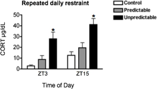 The effect of stress predictability on plasma corticosterone (CORT).Plasma CORT levels in response to 30 min restraint at ZT2 or ZT14 in rats previously exposed to repeated daily predictable vs. unpredictable restraint stress for 10 days during the day or night. Rats were killed 1 h after stress onset, at ZT 3 or ZT15. Means ± SEM are shown, n = 4 per group; * significant difference from corresponding control group, p<0.05.