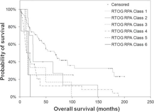 Survival of patients with anaplastic astrocytoma treated with radiation therapy, by Radiation Therapy Oncology Group recursive partitioning analysis (RTOG RPA) classification (n = 126). The log-rank test revealed a statistically significant difference in survival by RTOG RPA classification (p < 0.001).