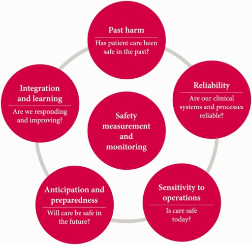 A framework for measuring and monitoring safety.