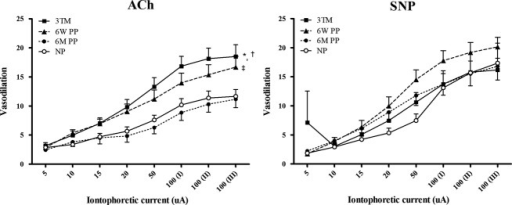 Endothelial‐dependent responses to ACh and endothelial‐independent responses to SNP in normotensive women (n = 23) in the third trimester (3TM), 6 weeks postpartum (6W PP) and 6 months postpartum (6M PP) compared to never‐pregnant (NP, n = 15) subjects. Data are presented as mean ± SEM. Post hoc comparisons*P < 0.001 3TM versus 6M PP; †P < 0.05 3TM versus NP; ‡P < 0.05, 6W PP versus 6M PP.