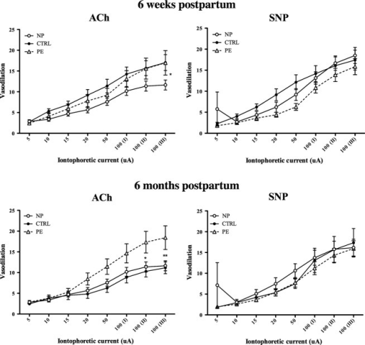 Comparison of microvascular responses at 6 weeks postpartum and 6 months postpartum to ACh and SNP. Data are presented as mean ± SEM. NP, never‐pregnant (n = 15); CTRL, normotensive control, (n = 23); PE at 6 weeks postpartum (n = 15), PE at 6 months postpartum (n = 25); posthoc comparisons*P < 0.05; **P < 0.01.