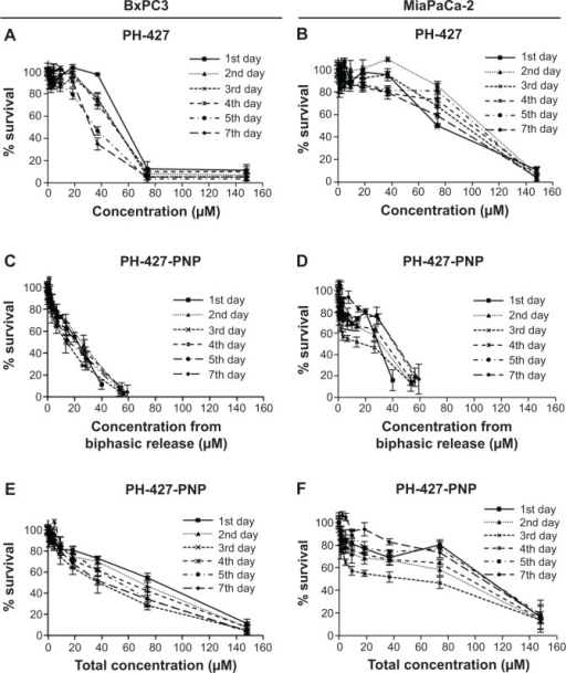 Relative in vitro cell survival following drug treatments.Notes: (A, B) BxPC3 and MiaPaCa-2 cell lines were treated once with PH-427 alone, and then evaluated with a methylthiazole tetrazolium (MTT) assay each day for 7 consecutive days. The results showed a lower therapeutic response for MiaPaCa-2 cells than for BxPC3 cells (P<0.001). (C, D) BxPC3 and MiaPaCa-2 cell lines were treated once with PNP loaded with the PH-427 chemotherapeutic agent (PH-427-PNP). The concentration of PH-427 was assumed to be the concentration recorded following the biphasic release effect. The percent cell survival was measured daily with a standard MTT microcytotoxicity assay for 7 consecutive days. These results showed that encapsulating PH-427 in the PNP improved the therapeutic efficacy in MiaPaCa-2 pancreatic cancer (B versus D; P<0.01), and had the same therapeutic efficacy against BxPC3 pancreatic cancer (A versus C; P>0.05), relative to treatment with PH-427 alone. (E, F) Results for C and D were re-evaluated by assuming that the concentration of PH-427 was the total concentration of drug in the PNP that was added to the cell system. Encapsulating PH-427 in the PNP did not improve therapeutic efficacy against MiaPaCa-2 pancreatic cancer (B versus F; P>0.05), and inclusion of PNP reduced the therapeutic efficacy against BxPC3 pancreatic cancer (A versus E; P<0.01). The error bars in each graph represent the standard deviation of each measurement (n=4).Abbreviation: PNP, poly(lactic-co-glycolic acid) polymeric nanoparticles.