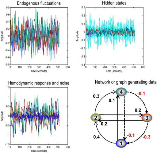 This figure summarises the results of simulating fMRI responses to endogenous fluctuations over 512 time points (scans) with a TR of 2 s — here we only show initial 256 time bins. The simulation was based upon a simple four-region hierarchical network or graph, shown on the lower right, with positive effective connectivity (black) in the forward or ascending direction (and lateral direction) and negative (red) in the backward or descending direction. The four regions were driven by endogenous fluctuations (upper right panel) generated from an AR(1) process with autoregressive coefficient of one half (and scaled to a standard deviation of one quarter). These fluctuations caused distributed perturbations in neuronal states and consequent changes in haemodynamic states (shown as cyan) in the upper right panel, which produce the final fMRI response in the lower left panel.