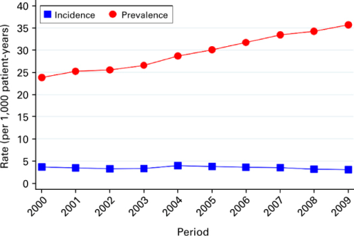 Prevalence and incidence rates of chronic obstructive pulmonary disease between 2000 and 2009.