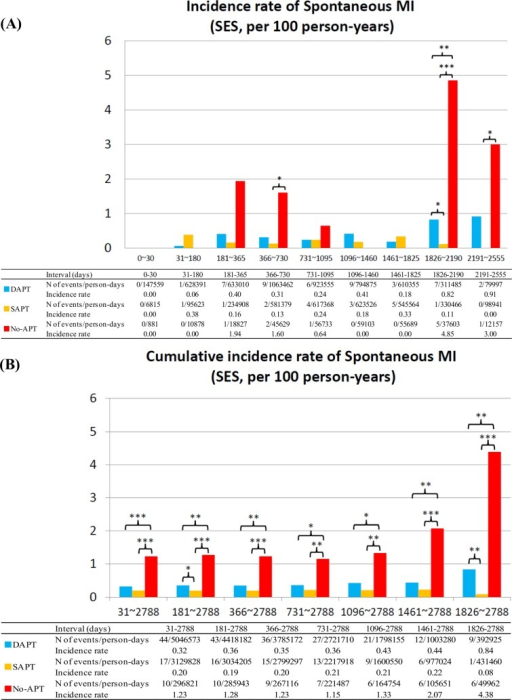 Incidence Rates for Spontaneous MI in the SES group.(A) Incidence rates of spontaneous MI in the SES group in the pre-specified time intervals, and (B) cumulative incidence rates of spontaneous MI in the SES group. APT = antiplatelet therapy, DAPT = dual-APT, MI = myocardial infarction, SAPT = single-APT, SES = sirolimus-eluting stents, and ST = stent thrombosis.