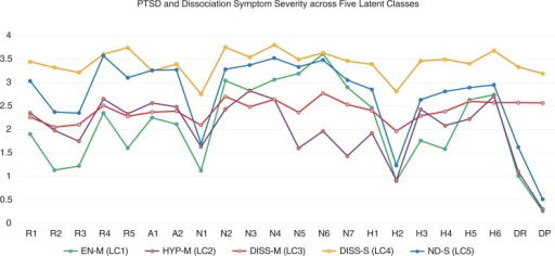 PTSD and dissociation symptom severity across five latent classes. EN-M=Emotional Numbing—Moderate. HYP-M=Hyperarousal—Moderate. DISS-M=Dissociation—Moderate. DISS-S=Dissociation—Severe. ND-S=Non-Dissociative—Severe. LC=Latent Class. Statistically significant between class differences are reported in Table 4.