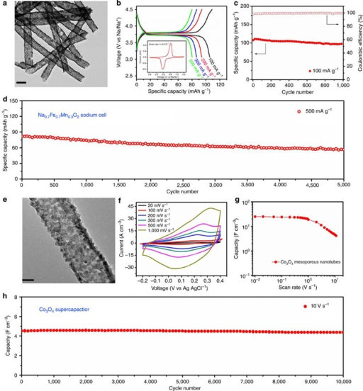 Characterization and electrochemical performance in sodium-ion batteries and supercapacitors.(a) TEM image of the Na0.7Fe0.7Mn0.3O2 mesoporous nanotubes with a scale at 200 nm. (b) Charge–discharge curves of Na0.7Fe0.7Mn0.3O2 measured at 100, 200, 300 and 500 mA g−1, respectively. The inset is the CV collected at a scan rate of 5 mV s−1 in the potential range 3.0–4.5 V. (c,d) Cycling performance of Na0.7Fe0.7Mn0.3O2 mesoporous nanotubes tested for 1,000 cycles at 100 mA g−1 and for 5,000 cycles at 500 mA g−1 (e) TEM image of Co3O4 mesoporous nanotubes with scale bar at 20 nm. (f) CV curves obtained at different scan rates from 20, 100, 300, 500 to 1,000 mV s−1, respectively. (g) Stack capacitance of Co3O4 mesoporous nanotubes versus scan rate. (h) Long cycling performance of Co3O4 mesoporous nanotubes tested for 10,000 times at a high rate of 10 V s−1.