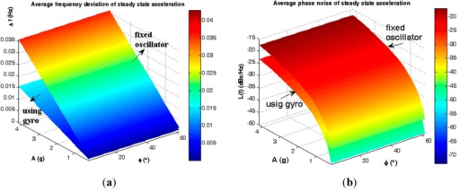 Average instability caused by steady state load. (a) Frequency deviation; (b) Phase noise.