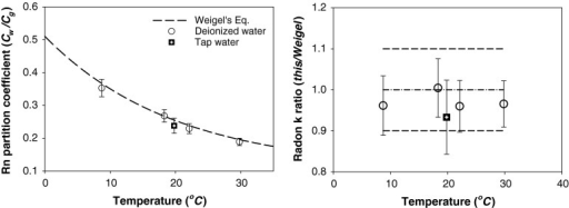 Radon partitioning in radon free deionized and tap water by temperature (left) and the ratio of values determined experimentally to those calculated by Weigel's equation