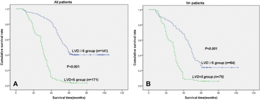 Disease-specific survival curves according to NSCLC of LVD. a In the total cohort of patients (n = 312), the median survival in the LVD <5 group was 54.5 months, compared with 34.0 months in the LVD ≥5 group. b In all patients with N+ status (n = 159), the median survival in the LVD <5 group was 53.7 months, compared with 29.4 months in the LVD ≥5 group (LVD ≥5, because the mean score of LVD was 4.8 ± 2.8)