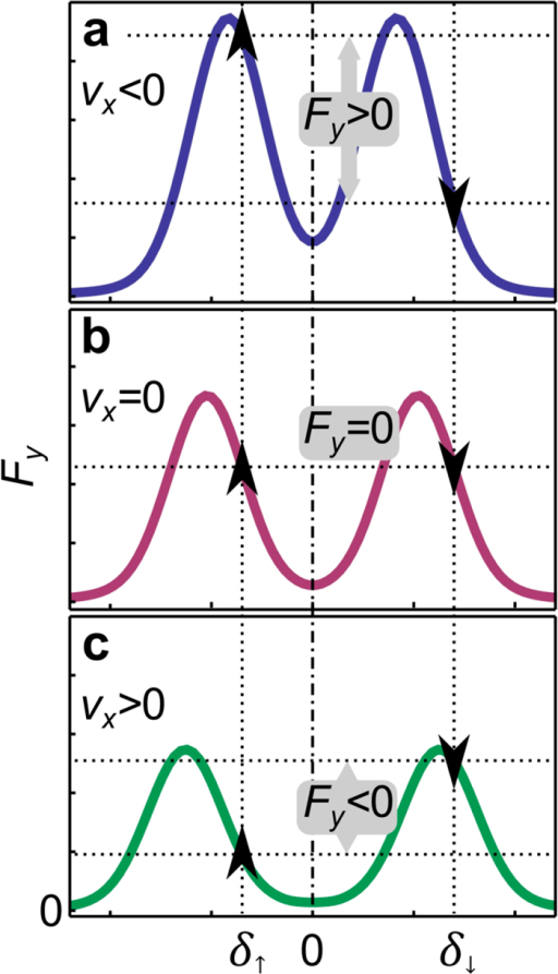 Interpretation of the synthetic Lorentz force from Figs 1 and 2, via two-step two-photon resonances presented in Fig. 3Sketch of the resonant peaks that would be obtained in the setup shown in Fig. 3 for three atomic velocities: (a) vx < 0, (b) vx = 0, and (c) vx > 0. Vertical dotted lines illustrate the values of the detuning used for the lasers aligned on the y-axis in Fig. 1. Arrows denote the direction of the force exerted by those lasers, and illustrate the way Fy observed in Fig. 2 arises as a function of velocity vx. See text for details.