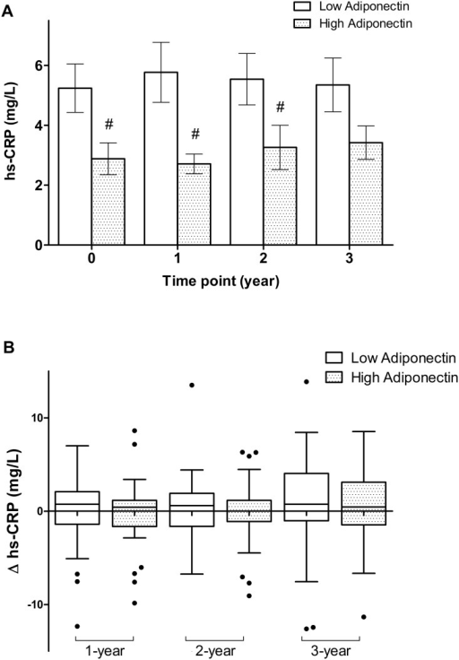 (A) Comparisons of high-sensitivity C-reactive protein (hs-CRP) levels between high and low adiponectin (ADPN) groups at indicated time point; (B) Box plots of changes of hs-CRP (Δhs-CRP) between high and low ADPN groups at indicated time point.# represent statically significant (p< 0.05) when compared to low ADPN group respectively.