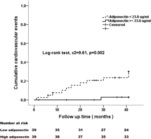 Kaplan-Meier analyses of cumulative probability of cardiovascular events among PD patients during the 3.5-year follow-up.Patients were divided into low and high adiponectin groups according to the median value (23.8 μg/ml).