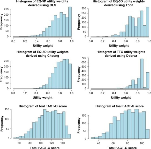 Distribution of utilities, total FACT-G scores, and total FACT-O scores across all observations in the study.Abbreviations: EQ, EuroQol; TTO, time trade-off; FACT-G, Functional Assessment of Cancer Therapy – General; FACT-O, FACT – Ovarian; OLS, ordinary least squares.
