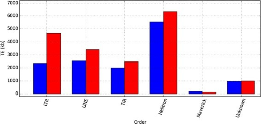 Order correction. Main order contribution (kb) to D. buzzatii st-1 genome, before (blue) and after (red) the coverage-based correction
