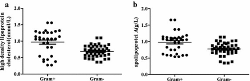 Influence of different Gram stain bacterial sepsis on the blood lipid levels at admission. a High-density lipoprotein cholesterol. b Apolipoprotein A1. The box chart statistics (mean value and SEM). The difference between the Gram+ and Gram− sepsis groups were tested using an independent-samples T test