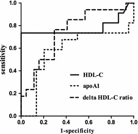 Receiver operating characteristic (ROC) curves comparing the serum HDL-C and apoA1 levels and the 24 h change ratio of HDL-C for distinguishing between gram+ sepsis (n = 33) and gram− sepsis (n = 43). The statistics of the ROC curve analysis and the significance of pairwise comparisons between the areas under the ROC curve (AUC) are also shown