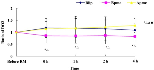Effect of APRV on DO2 after RM. In comparison to before RM, *P<0.05; inter-group comparison, △P<0.05; in comparison to 0 h, ▲P<0.05; in comparison to the Blip group, ◼P<0.05. APRV, airway pressure release ventilation; DO2, oxygen delivery RM, recruitment maneuver.