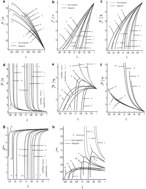 Variation of the reduced flow variables in the region behind the shock front in the case of adiabatic flow: a radial component of fluid velocity , b azimuthal component of fluid velocity , c axial component of fluid velocity , d density , e pressure , f azimuthal magnetic field , g non-dimensional azimuthal component of vorticity vector , h non-dimensional axial component of vorticity vector : 1. , , ; 2. , , ; 3. , , ; 4. , , ; 5. , , ; 6. , , ;    7. , , ;    8. ,  , ; 9. , , ; 10. , , ; 11. , , ; 12. , ,