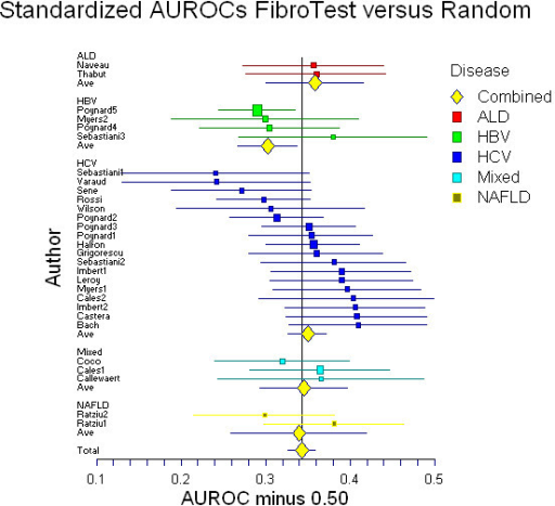 Meta-analysis of the standardized area under the ROC curves (AUROC) assessed in published studies of Fibrotest diagnostic value. There was no significant difference between the different liver diseases.