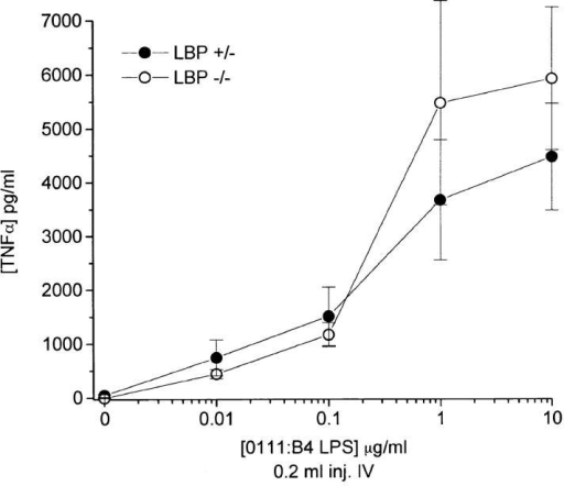 In vivo cytokine response to LPS injection in homozygous  −/− KO and hemizygous +/− mice are nearly identical. Age- and sex-matched mice were injected intravenously under anesthesia with 200 μl  of LPS at the indicated concentrations via the retroorbital plexus. After 90  min, mice were reanesthetized and phlebotomized using heparinized capillary tubes. Each of three mice was assessed separately per condition.  Plasma TNF-α was determined by ELISA. Shown is a representative experiment from six similar experiments (three intravenous and three intraperitoneal injections).