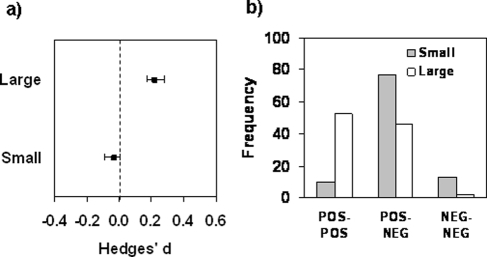 Relationship of plant population size and local adaptation.A) The better performance of local plants compared to foreign plants is significantly greater for large (N = 24) than for small (N = 8) populations. The bars denote bias-corrected 95% confidence limits. B) The frequencies of cases where reaction norms for fitness cross (POS-POS, see Fig. 1) indicating selection for locally adapted specialists, cases where the reaction norms do not cross (POS-NEG), and cases where effect sizes are negative at both sites indicating maladaptation (NEG-NEG). White bars denote large populations and grey bars denote small populations.