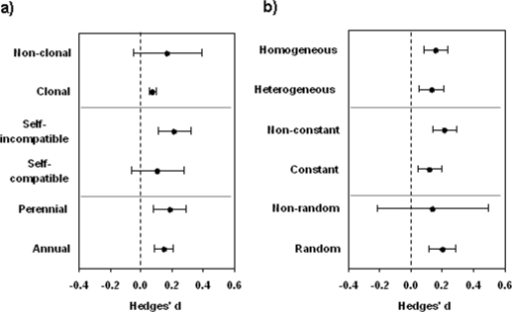 Evidence for local adaptation and effects of different plant and habitat characteristics.A) Effects of plant characteristics and B) of population characteristics on the effect size (Hedges' d). A positive effect size indicates better performance of local plants compared to foreign plants at a given site. Bars denote bias-corrected 95% confidence limits and the grey lines denote the pair-wise contrasts.
